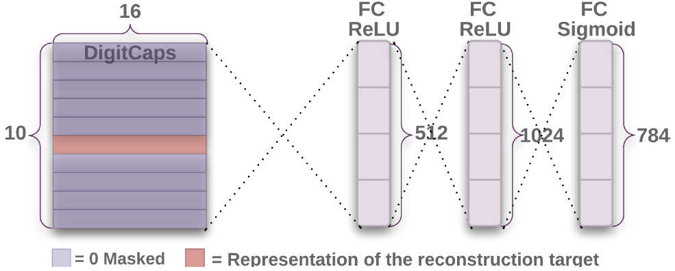 Reconstruction regularization