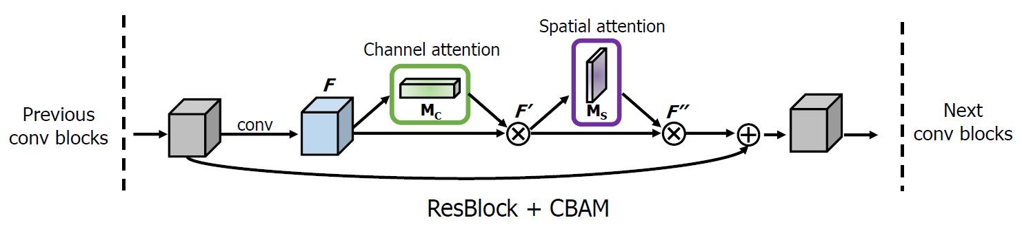 ResNet-CBAM