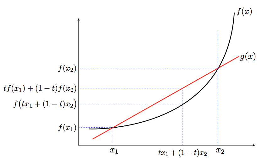 Convex function on an interval