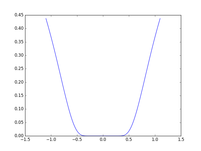 Loosely convex function