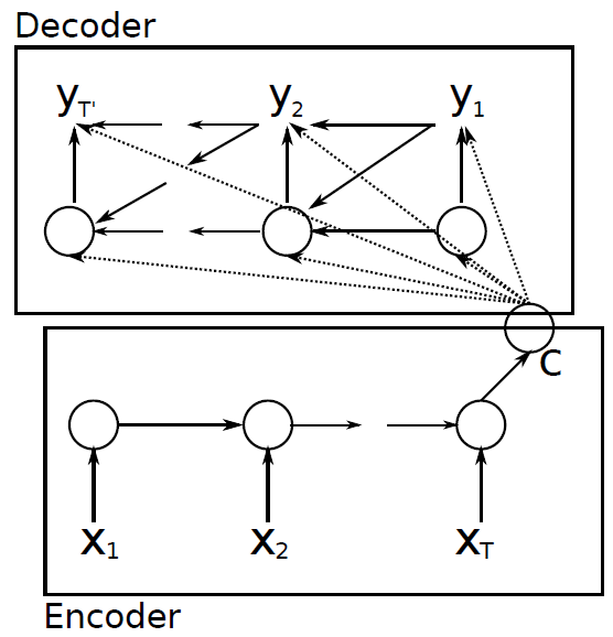 RNN Encoder - Decoder