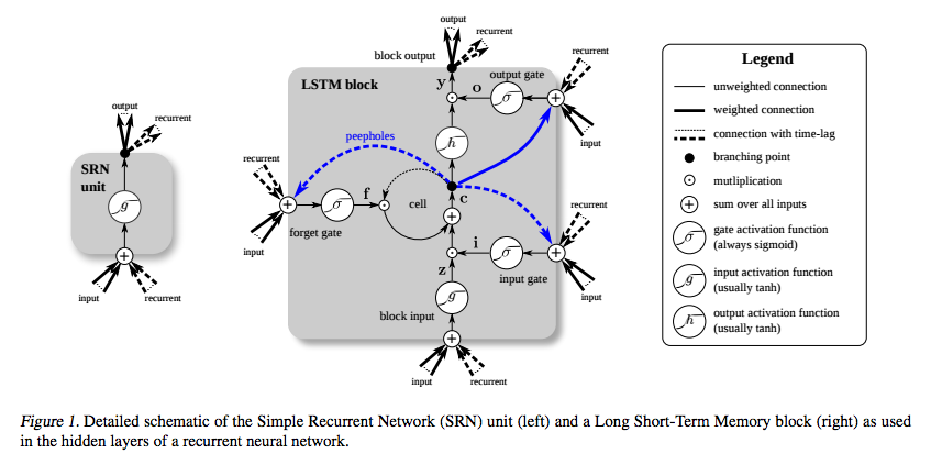 LSTM2